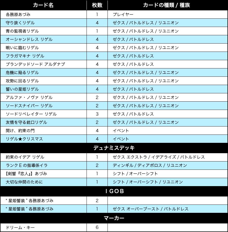 デッキリスト コミックス「Z/X Code reunion 3巻 同梱デッキ」